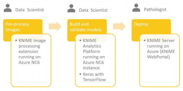 Using the new KNIME Deep Learning - Keras Integration to