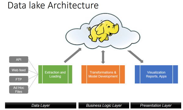 Data lake architecture for batch processing workloads
