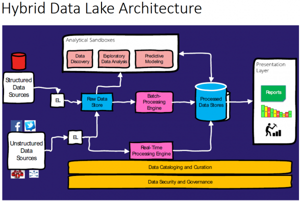 Data lake architecture suitable for Hybrid work loads