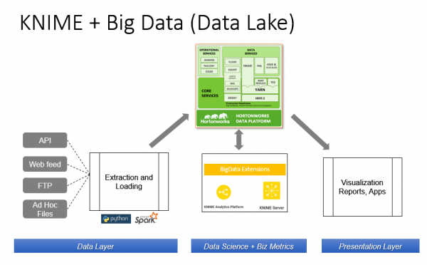 A block diagram showing how KNIME Server + Big Data extensions are integrated into our datalake architecture