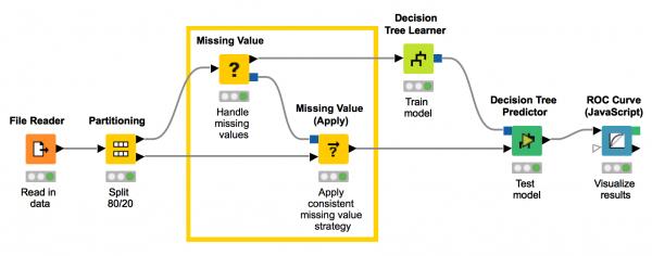 Using the Missing Value (Apply) node in KNIME to apply a missing value imputation.