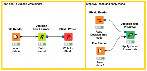 Left workflow builds a decision tree model on dataset; Right workflow reads in PMML model & applies to a new dataset.