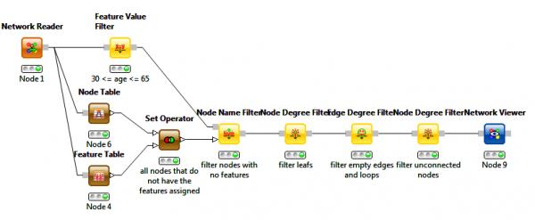Network Filtering Workflow