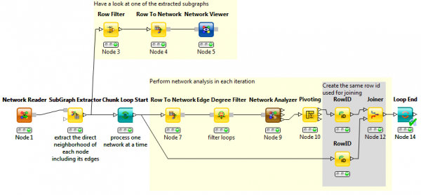 Network Looping Workflow