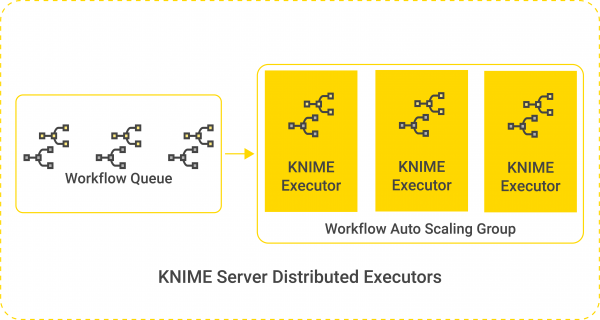 knime_server_distributed_executors