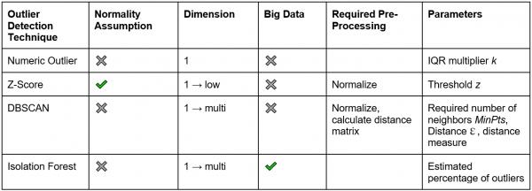 Four Techniques for Outlier Detection - DZone AI