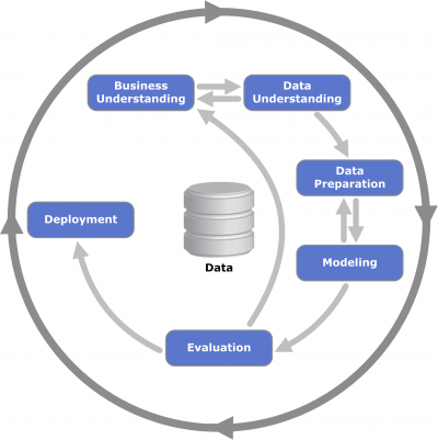 The data science life cycle: a new standard for operationalizing data science