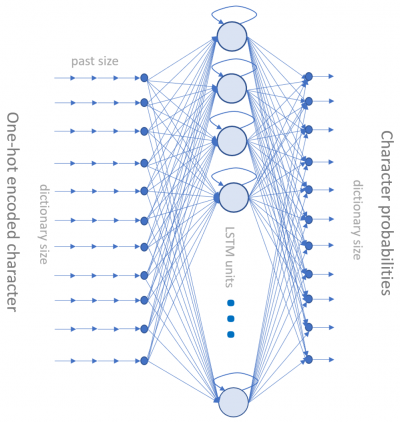 The 80/20 Challenge: From Classic to Innovative Data Science Projects