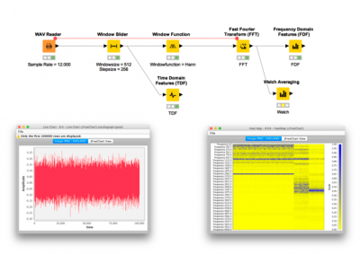 Signal Processing Nodes for KNIME (trusted extension) | KNIME