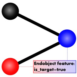internal representation of a directed edge