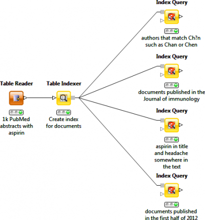 Document Queries Workflow