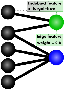 internal representation of a mixed graph with hyper edges and edges