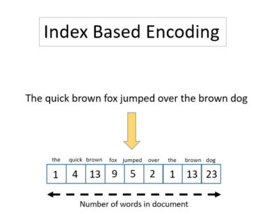 Text Encoding: A Review | KNIME