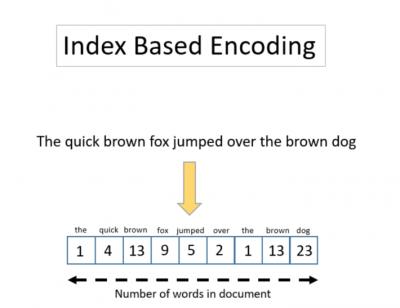 Index-Based Encoding