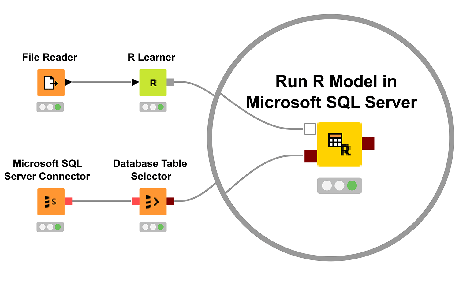 Integrate KNIME and Microsoft SQL Server