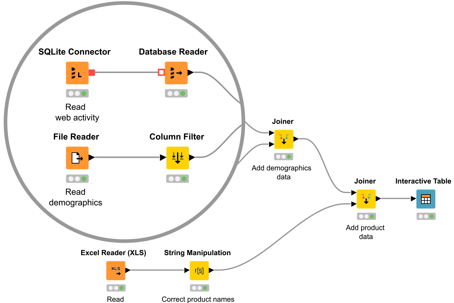 KNIME Workflow: Blend data from any source